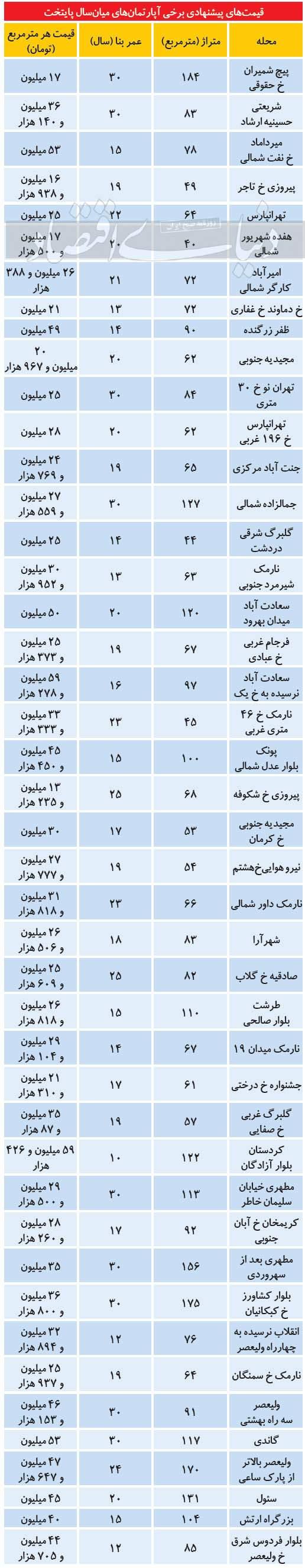 قیمت مسکن در تهران,قیمت ملک تهران 1400