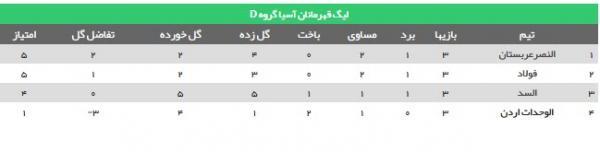 تساوی فولاد و النصر,گروه فولاد در لیگ قهرمانان آسیا
