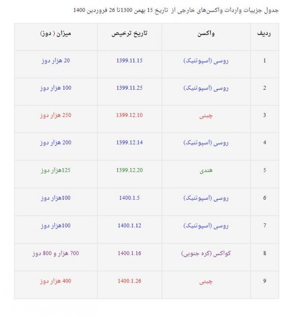 واکسن ایرانی,واکسن اُسوید ۱۹