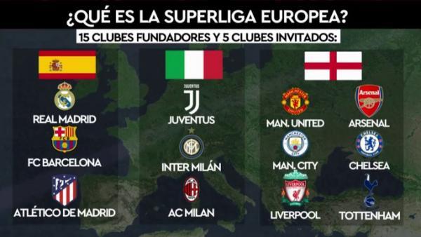 سوپرلیگ اروپا,باشگاه های بزرگ اروپایی