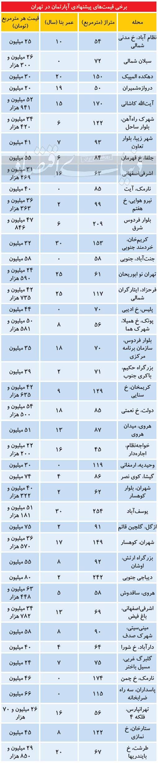 بازار خرید و فروش ملک در برخی از مناطق پایتخت,افزایش قیمت ملک در تهران