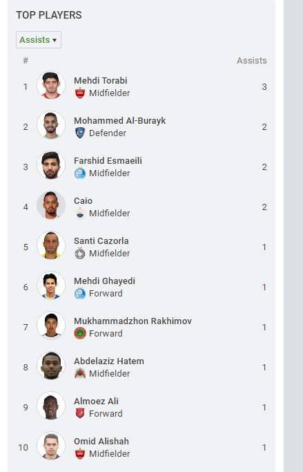 لیست بهترین گلزنان لیگ قهرمانان آسیا 2021,مهاجمان استقلال