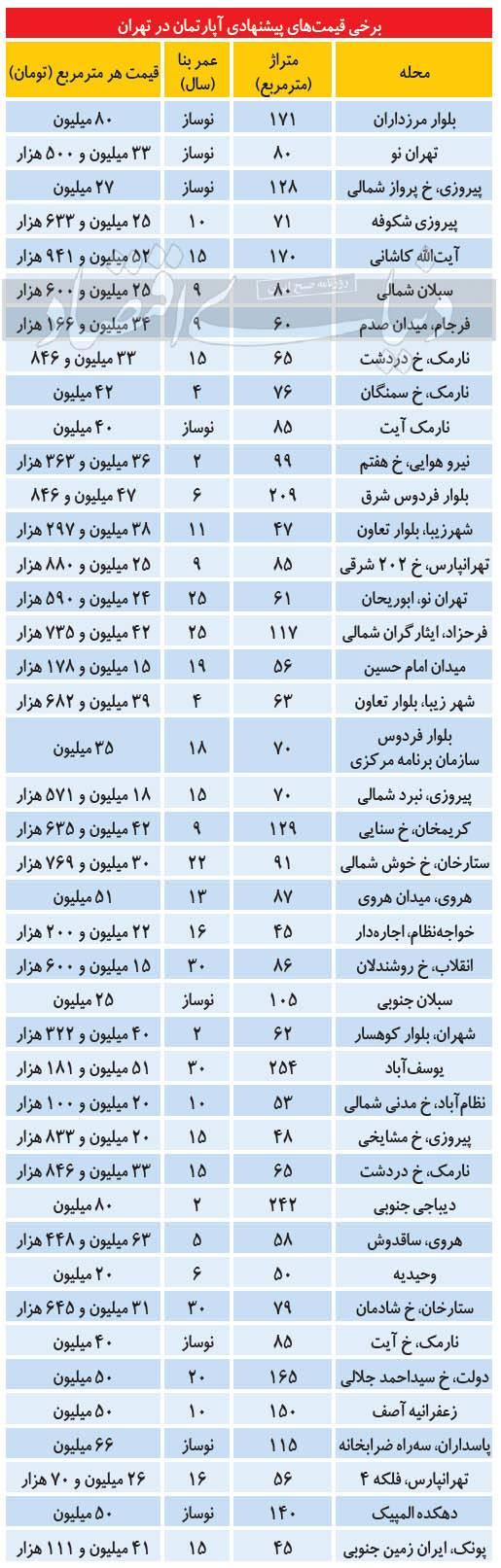 افزایش قیمت مسکن,قیمت مسکن در تهران