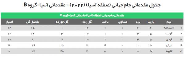 مقدماتی جام جهانی2022,تیم ملی ایران