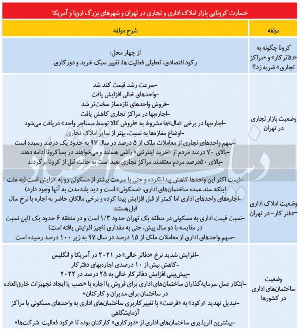 اوضاع املاک غیرمسکونی در تهران,قیمت و اجارهبهای املاک