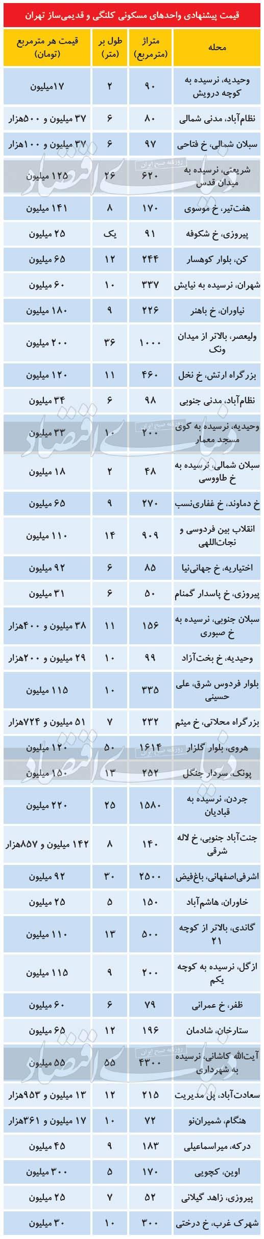 قیمت واحد کلنگی در تهران,قیمت مسکن در تهران