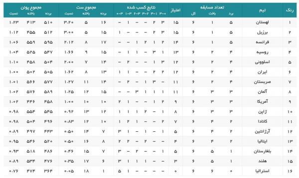 تیم ملی والیبال ایران,آغاز هفته سوم لیگ ملت ها