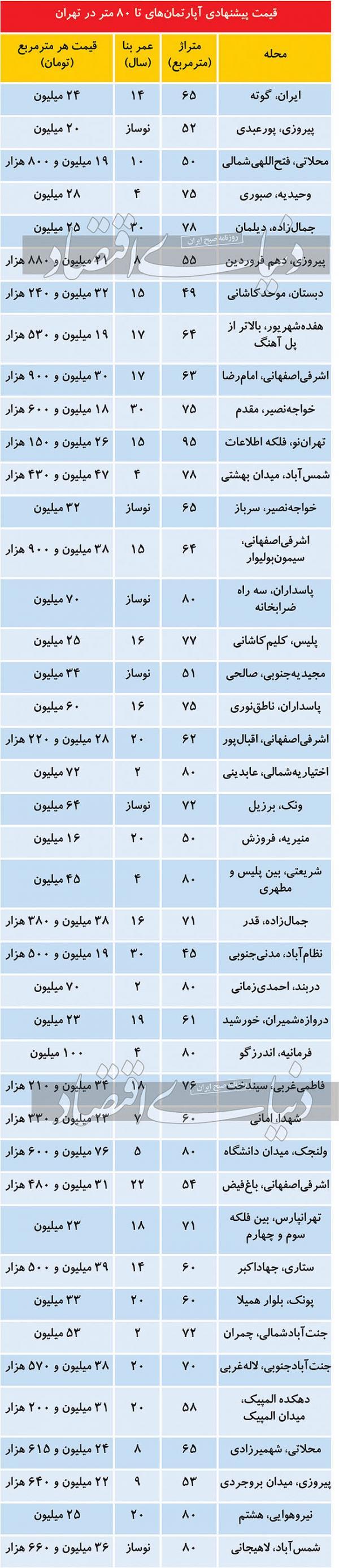 مشاوران املاک,قیمت مسکن در تهران