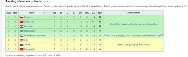 مسابقات انتخابی جام جهانی 2022,نتایج مسابقات انتخابی جام جهانی 2022