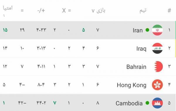 دیدار تیم ملی ایران و کامبوج,دیدار ایران و کامبوج