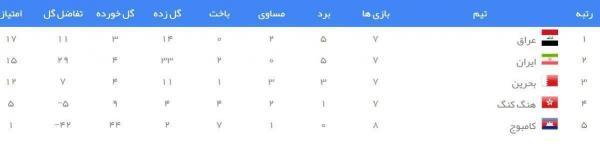 تیم ملی عراق,مسابقات انتخابی جام جهانی 2022 قطر