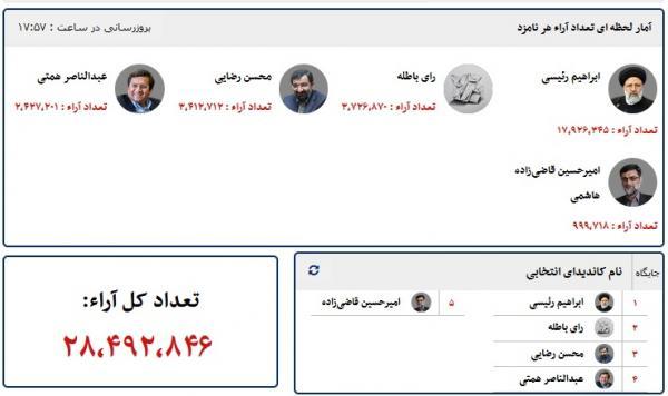 انتخابات 1400,مشارکت مردم ایران در انتخابات 1400