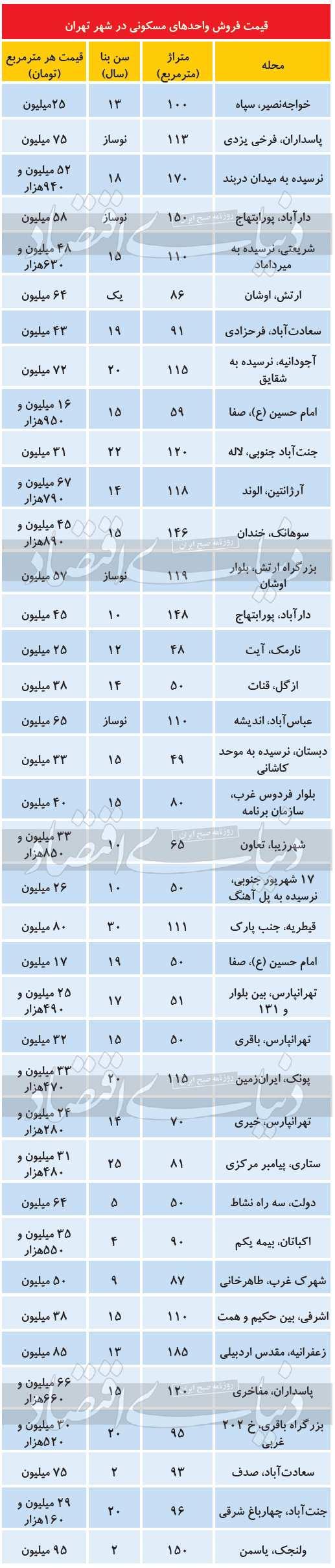 نتیجه انتخابات بر قیمت مسکن,قیمت مسکن بعد از انتخابات 1400