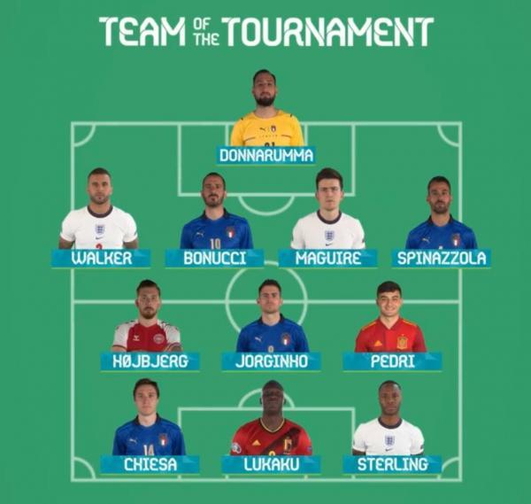 تیم منتخب یورو 2020,بازیکنان تیم منتخب یورو 2020