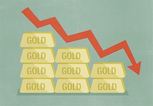نظرسنجی هفتگی کیتکونیوز, روند قیمت طلا