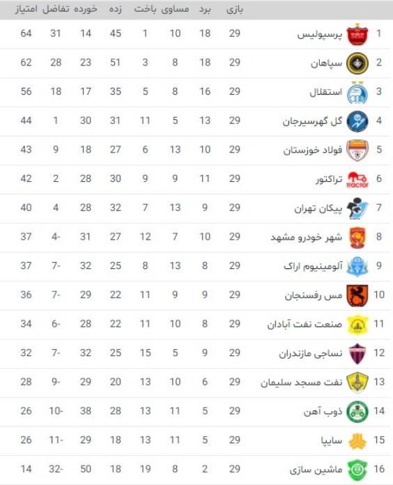 هفته بیستونهم لیگ برتر فوتبال,دیدار پرسپولیس و تراکتور