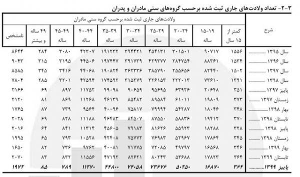 کودک همسری در ایران,ازدواج کودکان در ایران