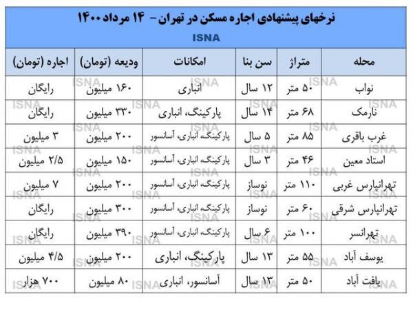نرخ اجاره در تهران,افزایش نرخ اجاره