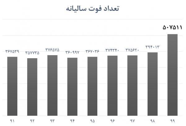 آمار واقعی مرگ و میر کرونا,تعداد فوتی های کرونا در ایران 250 هزار نفر