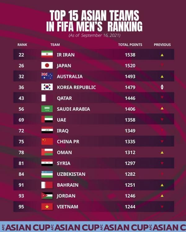 تیم ملی فوتبال ایران,رتبه فوتبال ایران در ردهبندی فیفا