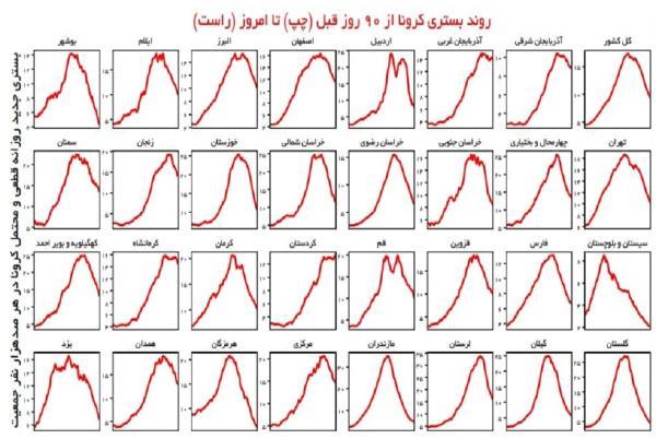 وضعیت کرونا در ایران,آمار کرونای ایران در 26 شهریور 1400
