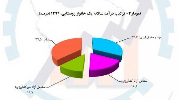 اصلیترین منبع درآمد خانوارهای ایرانی,درآمد ایرانی ها از یارانه و حقوق بازنشستگی