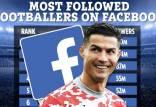کریستیانو رونالدو,افراد محبوب در فیس بوک