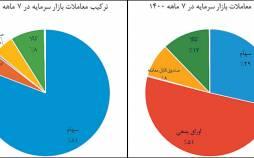 بازار سرمایه,سود دهی بورس ایران