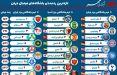 اینفوگرافیک برترین تیم های فوتبال جهان را بشناسید,اینفوگرافیک برترین تیم های فوتبال جهان ,اینفوگرافیک برترین تیم های فوتبال جهان در سال 2017,
