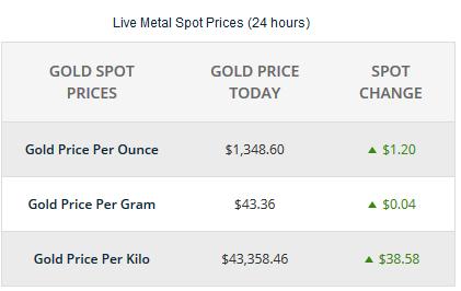 قیمت نفت و طلا,اخبار اقتصادی,خبرهای اقتصادی,نفت و انرژی