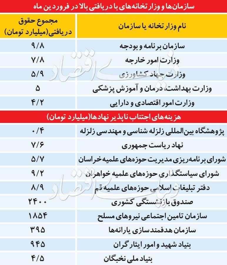 کابینه دولت,اخبار کار,خبرهای کار,حقوق و دستمزد