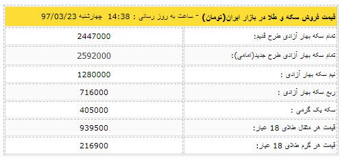 قیمت روز سکه و قیمت دلار 23 خرداد,اخبار طلا و ارز,خبرهای طلا و ارز,طلا و ارز