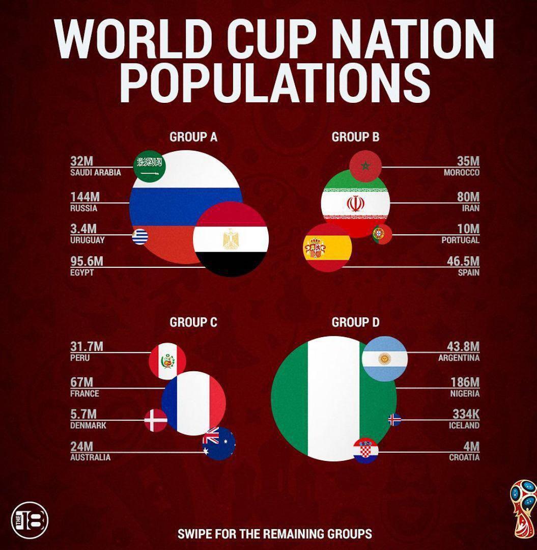 اینفوگرافیک جمعیت کشورهای حاضر در جام جهانی گروه A تا D,اینفوگرافیک جمعیت کشورهای حاضر در جام جهانی,اینفوگرافیک کشورهای حاضر در جام جهانی گروه A تا D