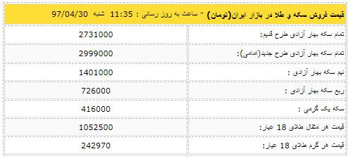 قیمت دلار امروز 30 تیر 97,اخبار طلا و ارز,خبرهای طلا و ارز,طلا و ارز
