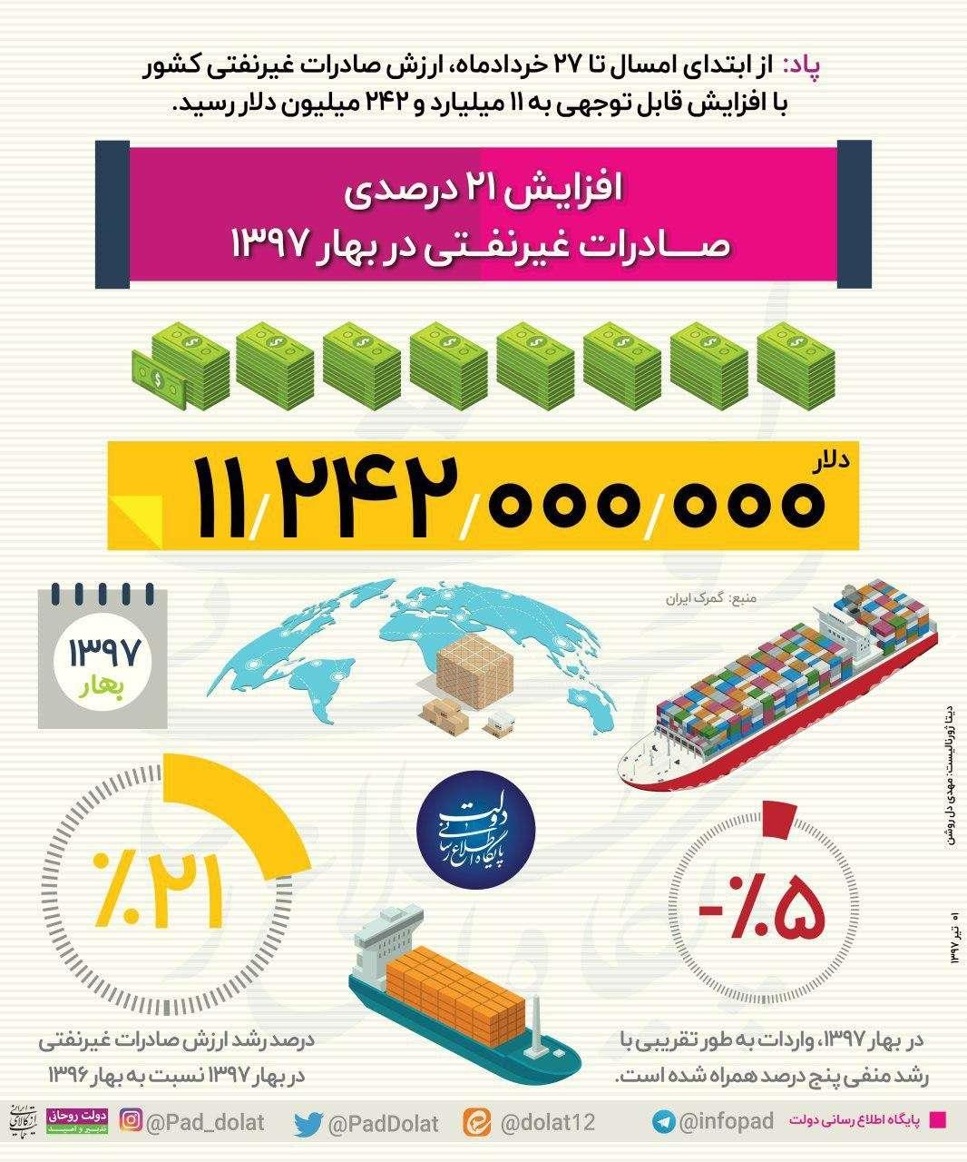 اینفوگرافیک افزایش صادرات غیرنفتی