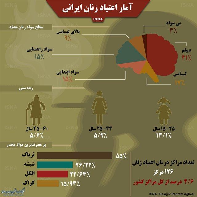 اینفوگرافیک آمار اعتیاد زنان ایرانی