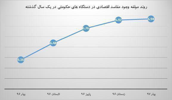 اینفوگرافیک رشد فساد اقتصادی در دستگاههای حکومتی ایران