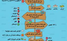 اینفوگرافی وضعیت سفرهای خارجی ایرانیها
