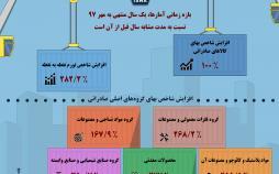 اینفوگرافیک شاخص بهای کالاهای صادراتی ایران
