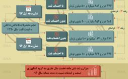 اینفوگرافیک رشد اقتصادی ایران در شش ماهه اول ۱۳۹۷