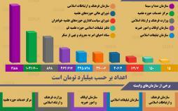 اینفوگرافیک بودجه سازمانهای فرهنگی و مذهبی در سال ۹۸
