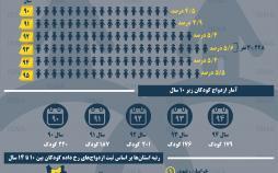 اینفوگرافیک آمار ازدواج کودکان در ایران