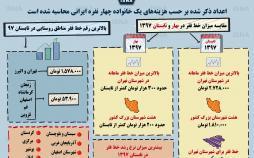 اینفوگرافیک نگاهی آماری به خط فقر در ایران
