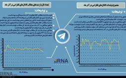 اینفوگرافیک استفاده ایرانیان از تلگرام در آذرماه سال 97