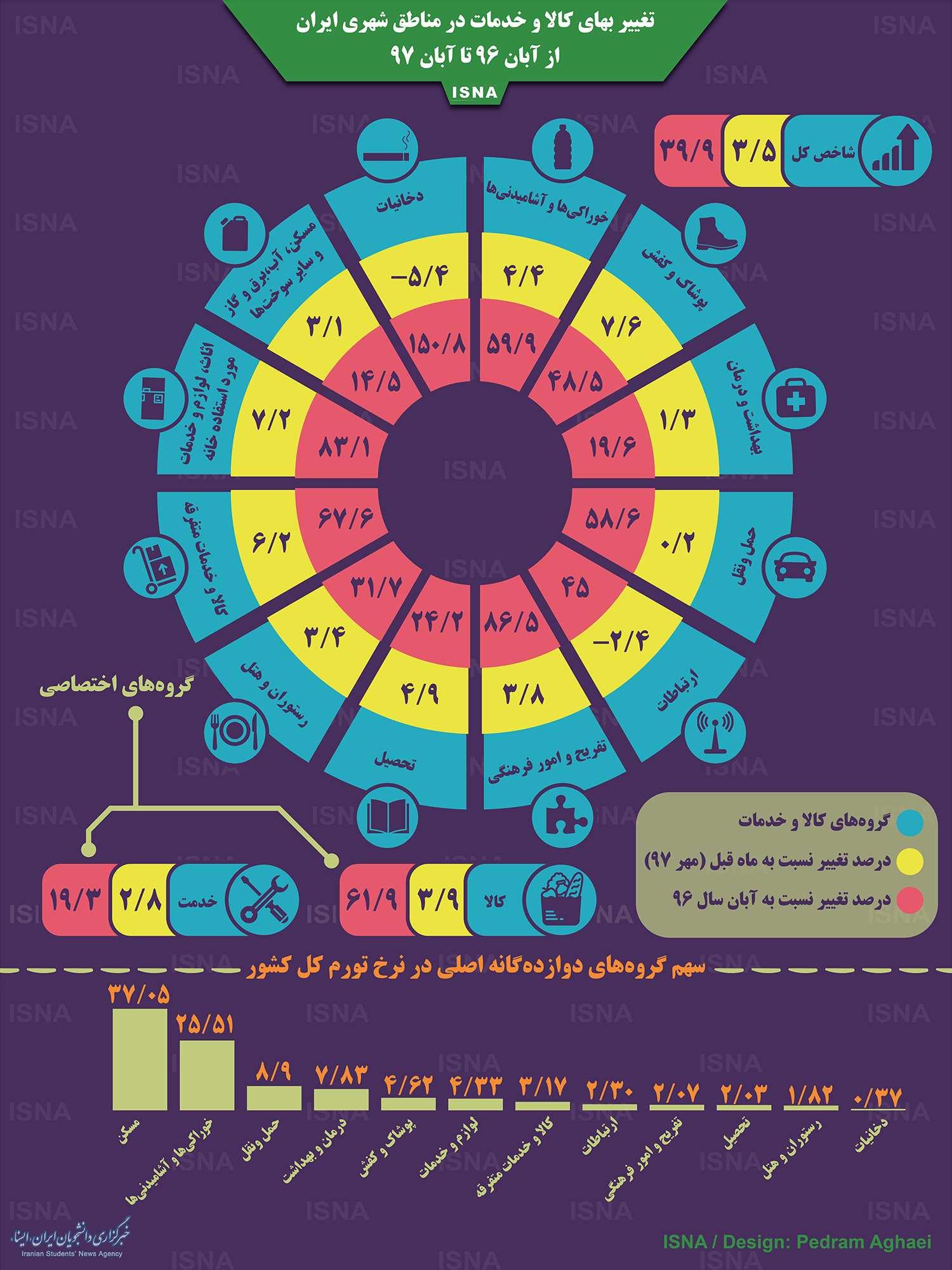 اینفوگرافیک تغییر بهای کالا و خدمات در مناطق شهری ایران