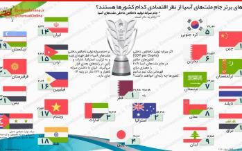 اینفوگرافیک پولدارترین تیمهای جام ملتهای آسیا 2019