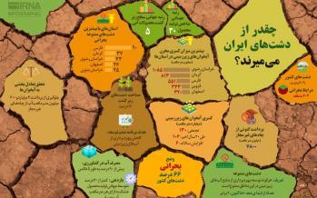 اینفوگرافیک وضعیت دست های ایران
