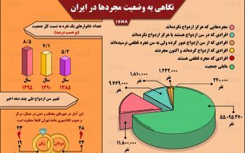 اینفوگرافیک آمار مجردها در ایران