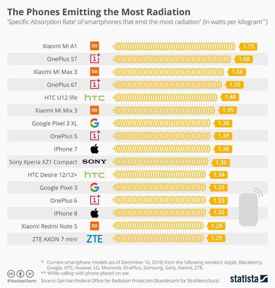 تشعشعات گوشی,اخبار دیجیتال,خبرهای دیجیتال,موبایل و تبلت
