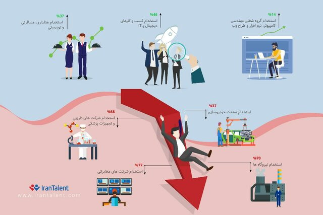 شرکت  دیجیتالی,اخبار اشتغال و تعاون,خبرهای اشتغال و تعاون,اشتغال و تعاون